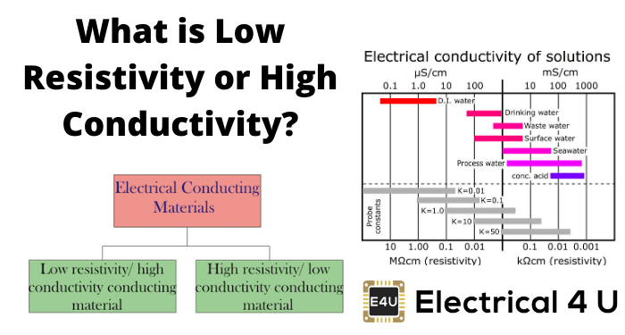 What Is Low Resistivity Or High Conductivity