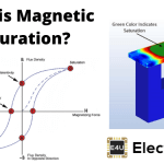 Magnetic Saturation: What is it?