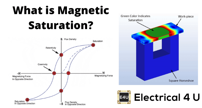 What Is Magnetic Saturation