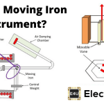 Moving Iron Instrument