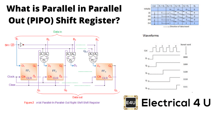 What Is Parallel In Parallel Out (pipo) Shift Register