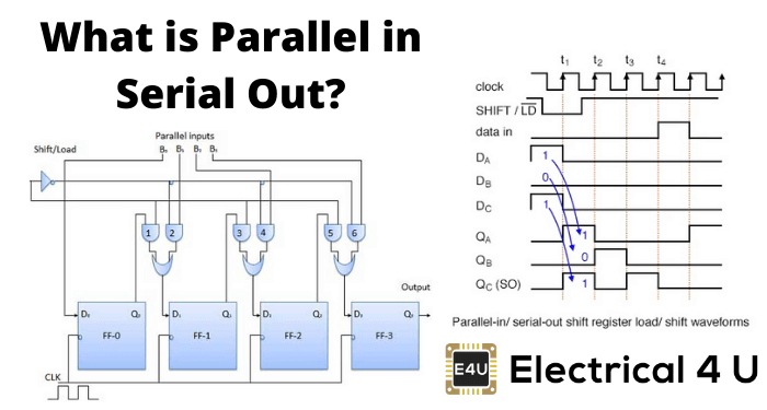 What Is Parallel In Serial Out