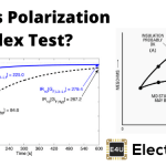 Polarization Index Test or PI Test