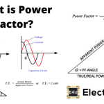 What is Power Factor: Improvement, Formula And Definition