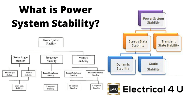 What Is Power System Stability