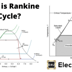 Rankine Cycle: What is it? (Ideal vs. Actual + T-s Diagram)