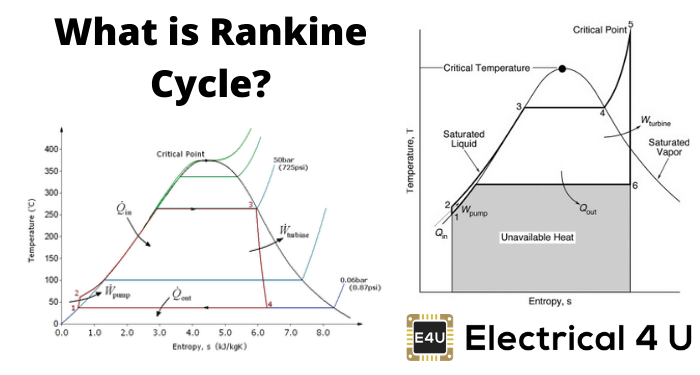 What Is Rankine Cycle