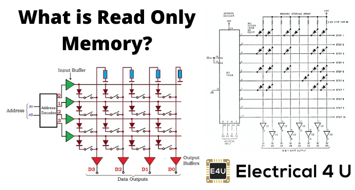 What Is Read Only Memory