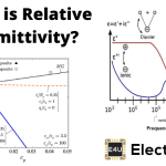 Permittivity and Relative Permittivity or Dielectric Constant