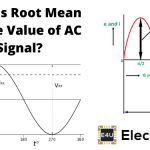 RMS or Root Mean Square Value of AC Signal