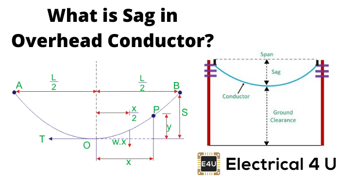 what is sag in transmission line