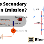 Secondary Electron Emission: What is it?