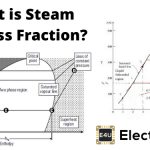 Steam Dryness Fraction
