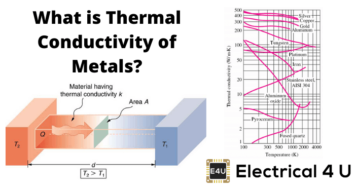 What Is Thermal Conductivity Of Metals