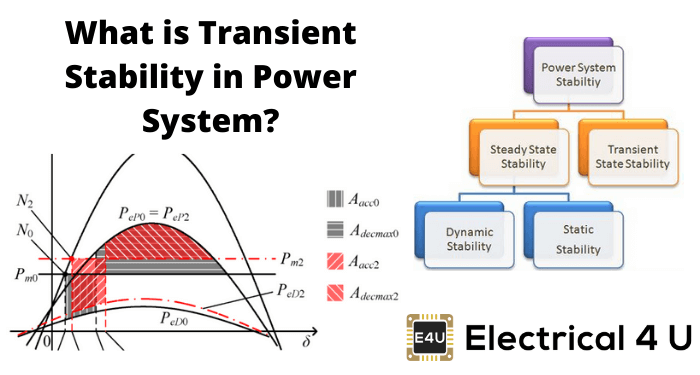 What Is Transient Stability In Power System