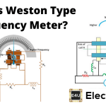 Weston Type Frequency Meter
