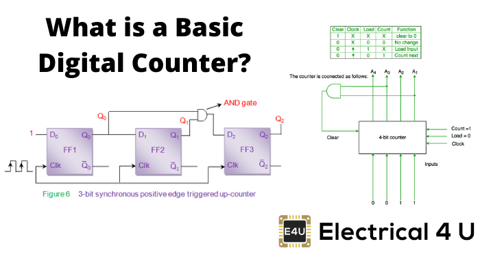 What Is A Basic Digital Counter