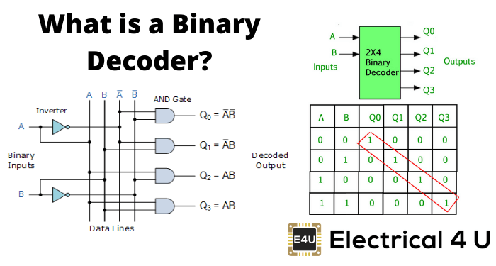 What Is A Binary Decoder