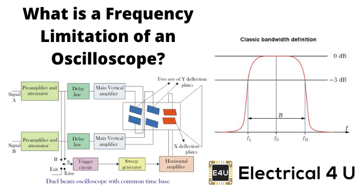 What Is A Frequency Limitation Of An Oscilloscope