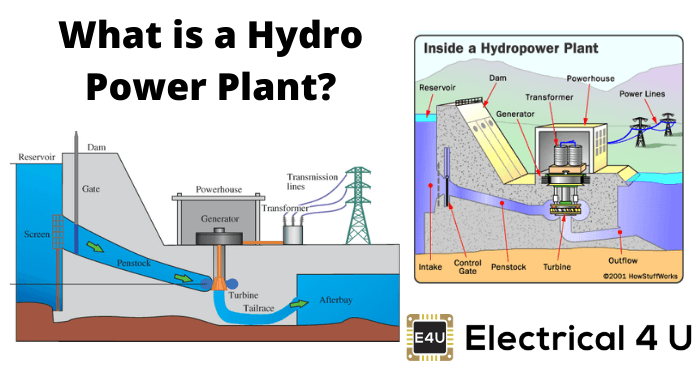 Hydro Power Plant | Construction Working and History of Hydro power plant |  Electrical4U | Hydroelectric Power Plant Schematic Diagram |  | Electrical4U