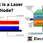 Laser Diodes: How Do They Work? (& their Applications)