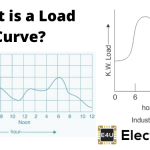 Load Curve | Load Duration Curve | Daily Load Curve