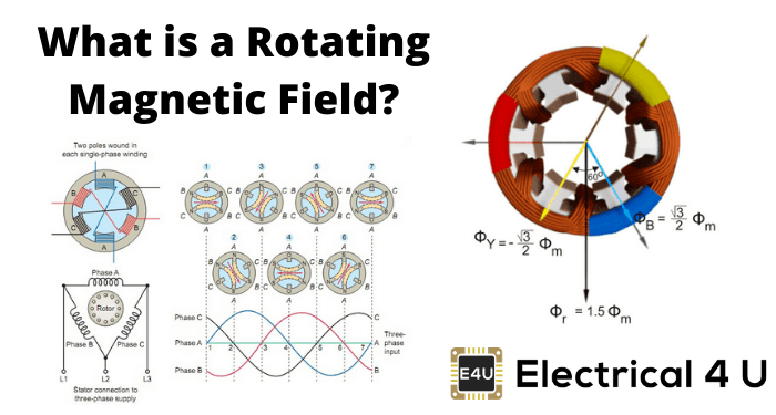 What Is A Rotating Magnetic Field