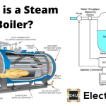 Steam Boiler | Working principle and Types of Boiler