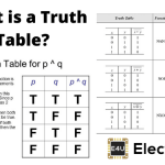 Truth Tables: What Are They? (Truth Tables For Different Logic Gates)