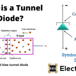 Tunnel Diode: Definition, Characteristics & Applications