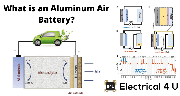 What Is An Aluminum Air Battery
