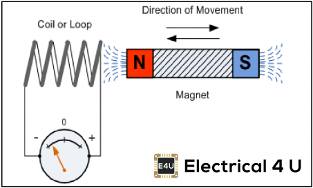 Faraday's Laws of Electromagnetic Induction: First & Second Law
