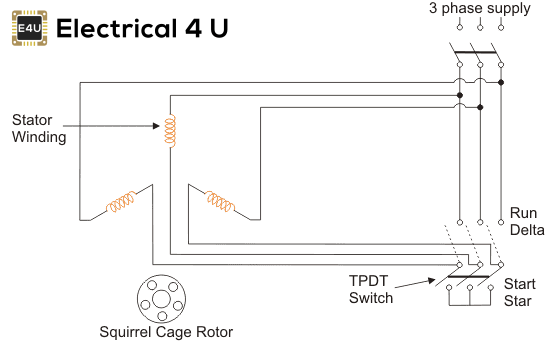 Star Delta Starter: Circuit Diagram, Working Principle ... on 3 phase transformer wiring, 3 phase starter switch, 3 phase starter motor, 3 phase magnetic starter, 3 phase wye phasor diagram, 3 phase heater diagram, 3 phase to single phase motor wiring, three wire diagram, single line electrical diagram, 3 phase ac motor wiring, 3 phase wiring schematic, 3 phase wiring chart, 3 phase relay diagram, 3 phase voltage diagram, 3 phase power diagram,