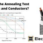 Annealing Test for Wires and Conductors