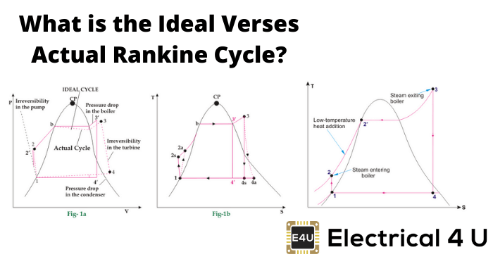 What Is The Ideal Verses Actual Rankine Cycle