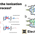 What is the Ionization Process? (And How is it Brought About)