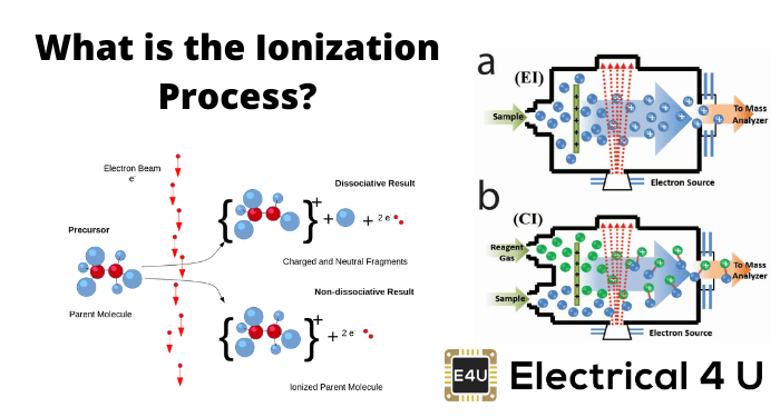What Is The Ionization Process