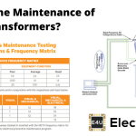 Maintenance of Transformers (A Detailed Checklist)