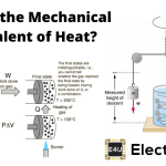 Mechanical Equivalent of Heat: What is it?