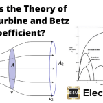 Theory of Wind Turbine and Betz Coefficient