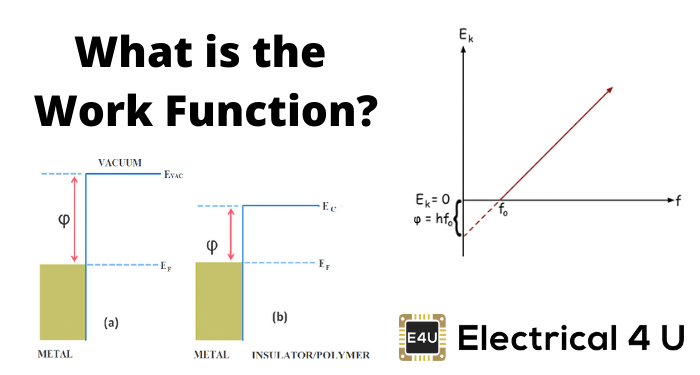 Work Function: Equation & Relation To Threshold Frequency