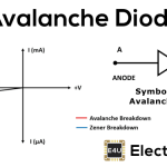 Avalanche Diode: Working Principle & Applications