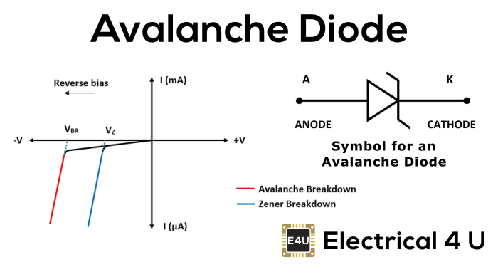 What is an Avalanche Diode