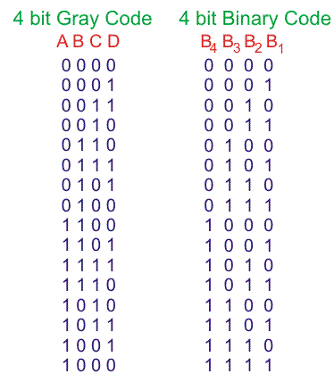 Binary to Gray Code Truth Table