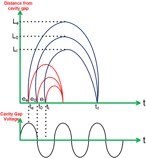 bunching process in a klystron tube