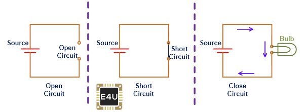 close circuit open circuit and short circuit