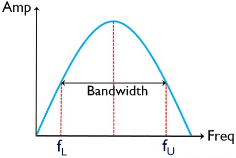 Cutoff Frequency Bandwidth