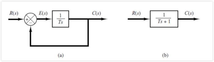 First Order Control System Block Diagram