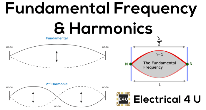 fundamental frequency and harmonics