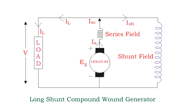 long shunt compound wound generator ac generator internal wiring diagram all wiring diagram